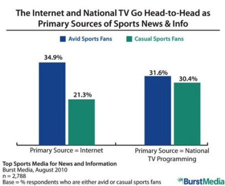 Sports-Fan-Internet-v-TV-Breakdown1
